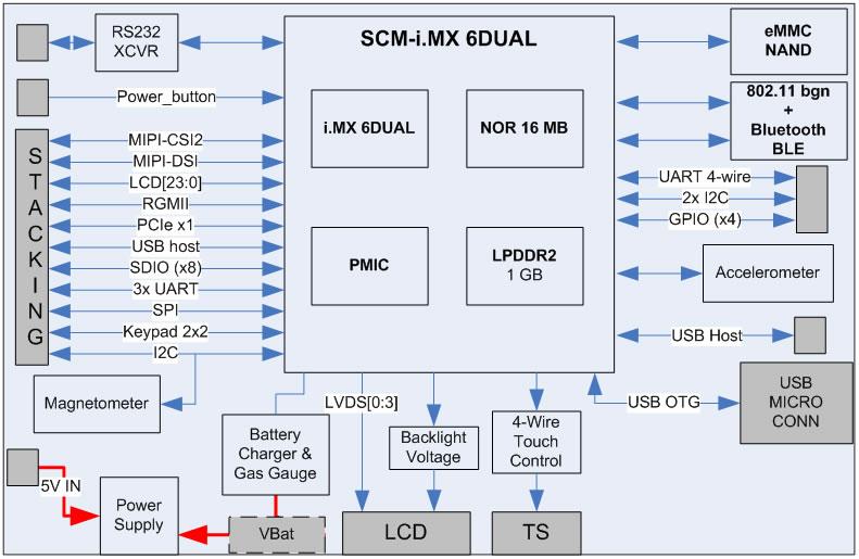 Fury-M6 technical block diagram