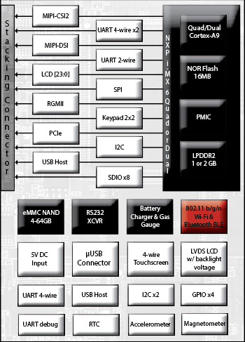 NXP SCM-i.MX 6 based Fury-M6 SBC block diagram